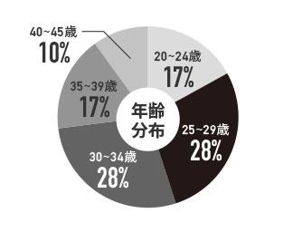 デザイナーの年齢分布