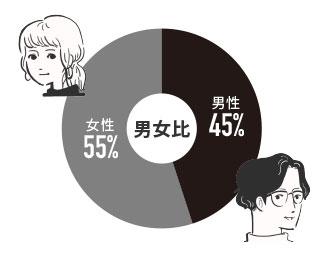 デザイナーの男女比率