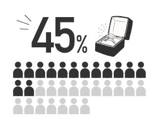 デザイナー既婚率